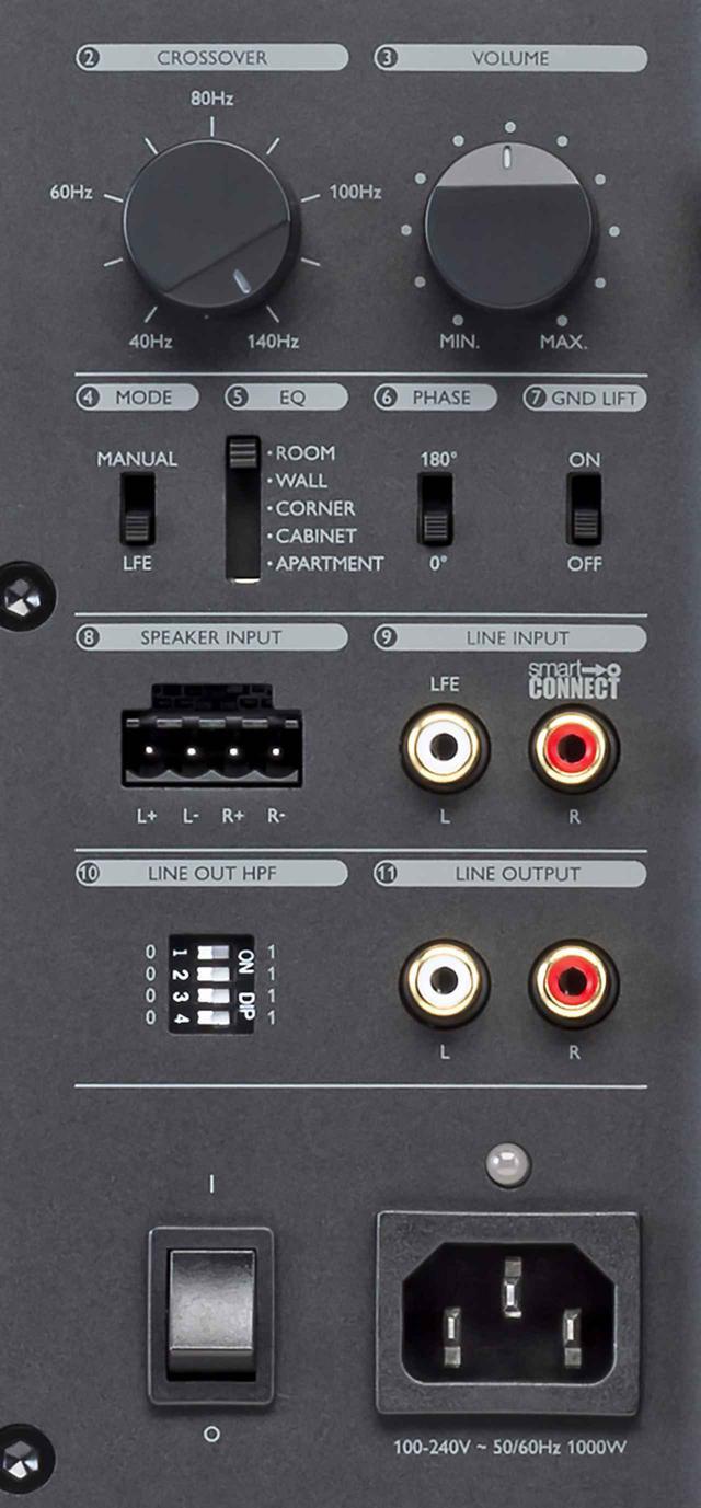 画像: アナログRCAピン端子によるステレオ入力は、モード切替えスイッチでLFEモードに設定できる。サブウーファーは設置場所により、部屋の影響を受けやすいが、それを予め見込んだEQ(イコライザー)モードを5つ装備しているのが本機の特徴。①Room(部屋中央)、②Wall(壁際)、③Corner(部屋の隅やソファー裏)、④Cabinet(オーディオラックやテレビラック内)、⑤Apartment(アパートなど大音量再生できない場合)が選択できる