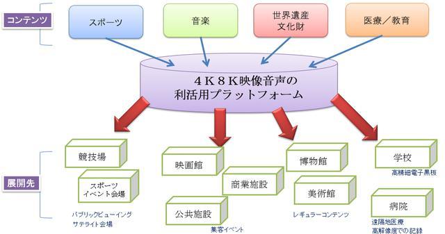 画像: 映像配信高度化機構