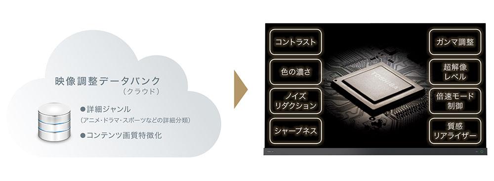 画像: 「クラウドAI高画質テクノロジー」の動作イメージ