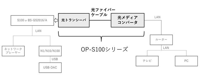 画像: OP-100シリーズの接続図。外部ルーターなどとオーディオ用ハブの間などに使うと効果的とのこと