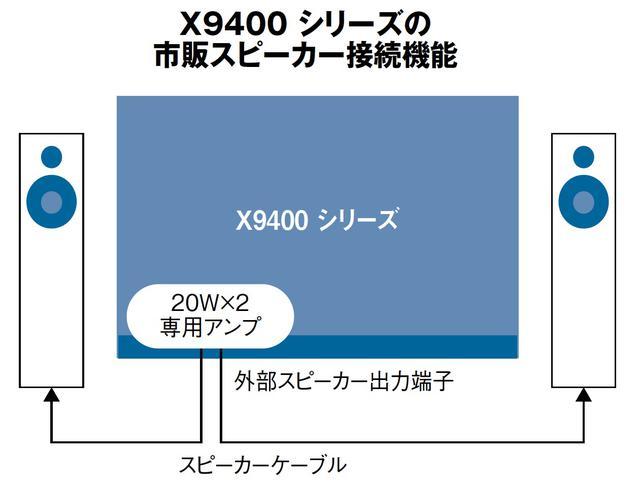 画像4: メーカー別最新4K/8Kテレビラインナップ⑤『東芝 レグザ』クラウドを通じて最適画質に自動調整。テレビ史上に残る画期的提案を実現