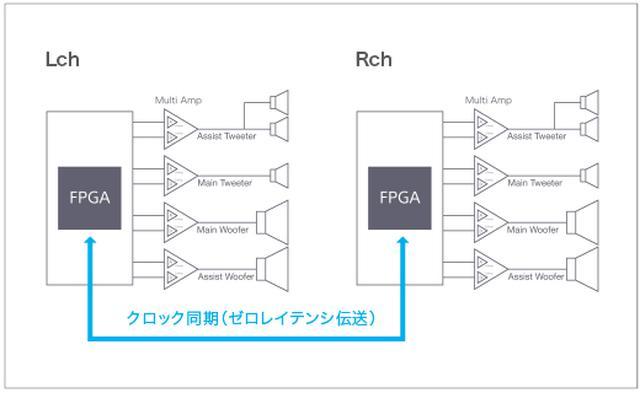 画像: SA-Z1では、片チャンネルにアシストトゥイーター、メイントゥイーター、メインウーファー、アシストウーファーの4つ(5基)のユニットを搭載する。これらをそれぞれマルチアンプで駆動しているが、その際にデジタルとアナログのハイブリッドアンプを使うので、合計16チャンネル分のパワーアンプが必要になる
