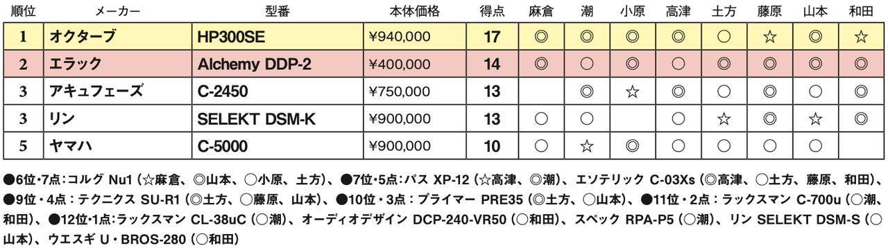 画像2: 第5位:ヤマハ C-5000