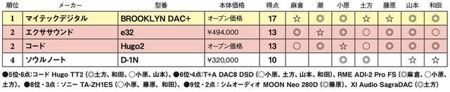画像2: 第4位:ソウルノート D-1N