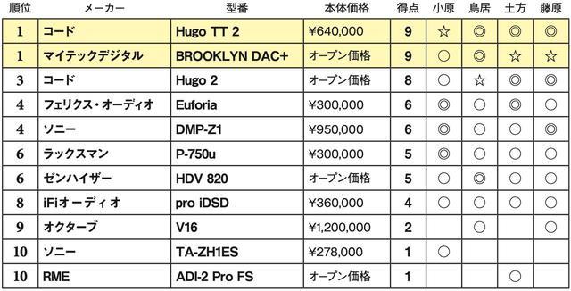 画像2: 第4位:ソニー DMP-Z1