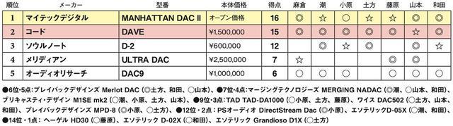 画像2: 第5位:オーディオリサーチ DAC9