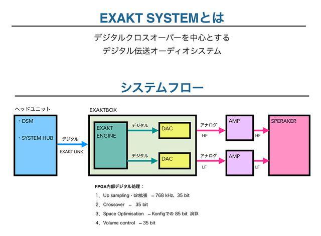 画像: リンジャパンが、2020年サマープロモーション「Upgrade to EXAKT」を開催。期間中に対象モデルを購入した方に、最大25万円の割引やSurround Processing Moduleをプレゼント