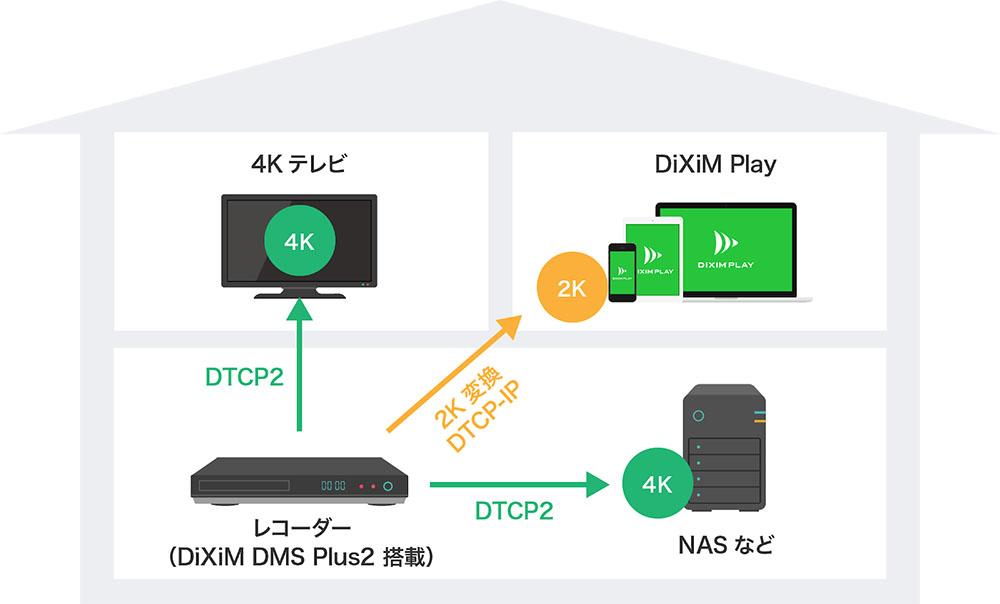 画像: DiXiM DMS Plus2を搭載した機器の使用イメージ。DiXiM DMS Plus2を使ってDTCP2に対応することで、リビングに置いたレコーダーで録画した4K/8Kコンテンツを、ネットワーク経由で他の部屋のテレビやタブレットで見られるようになる。対応NASへのムーブも可能という