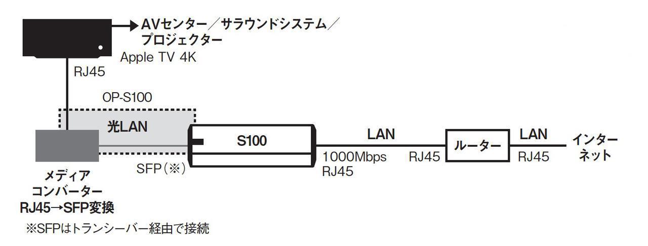 画像11: AVファンも光LAN接続に注目!明確な画質/音質の向上効果をもたらす「DELA OP-S100」