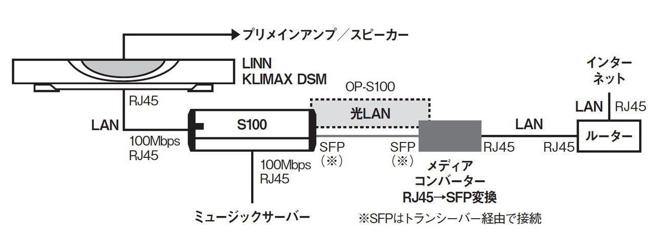 画像4: AVファンも光LAN接続に注目!明確な画質/音質の向上効果をもたらす「DELA OP-S100」