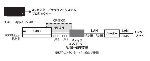 画像10: AVファンも光LAN接続に注目!明確な画質/音質の向上効果をもたらす「DELA OP-S100」
