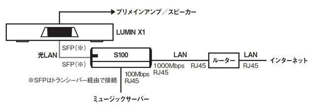 画像7: AVファンも光LAN接続に注目!明確な画質/音質の向上効果をもたらす「DELA OP-S100」