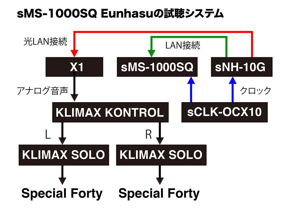 画像3: SOtMの「sMS-1000SQ Eunhasu」は、Roon Server対応ミュージックサーバーの注目機である。気になる音楽を自在に操り、さらにドーピング的(!)な魅力まで備えていた