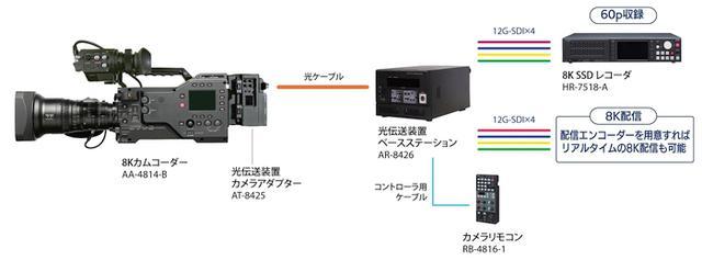画像: AA-4814-B 8Kカムコーダー | アストロデザイン株式会社