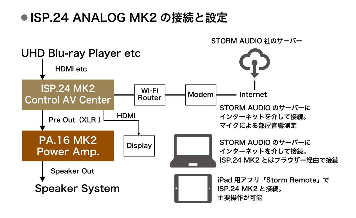 画像3: 有機的かつ緊密に溶け合った極上かつ衝撃のサラウンドを体感。ストームオーディオ「ISP.24 ANALOG MK2」「PA 16 MK2」