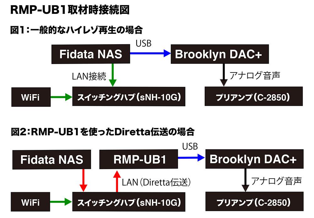画像4: Diretta伝送で、音がこんなによくなるとは! SPECから登場したUSB Bridge「RMP-UB1」は、ハイレゾファンに大きな恩恵をもたらす注目アイテムになるだろう