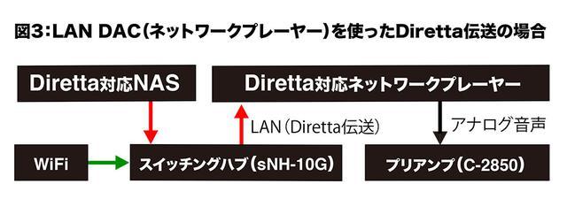 画像: Diretta伝送の効果を楽しむには、図3のようにDiretta対応ネットワークプレーヤー(LAN DAC)を使う方法もある。こちらはUSBブリッジよりもシンプルな構成となるが、対応製品数が少ないのが現状だ