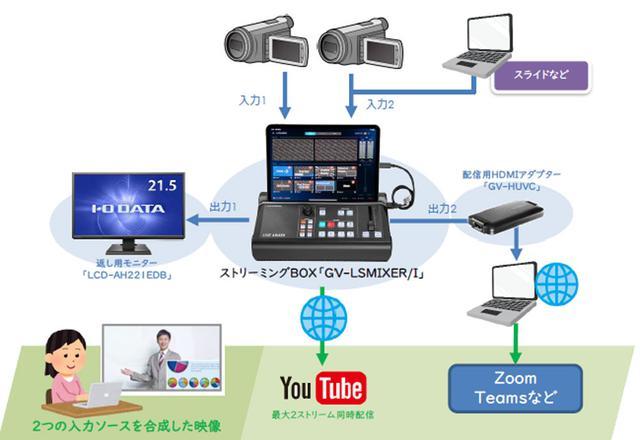 画像: 会見の配信システム