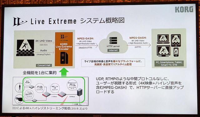 画像: 伝送実験の概要。これまでの4K+ハイレゾ伝送では大がかりなシステムが必要だったエンコード作業を一台のPCでできるようになっているのが最大の特徴だ