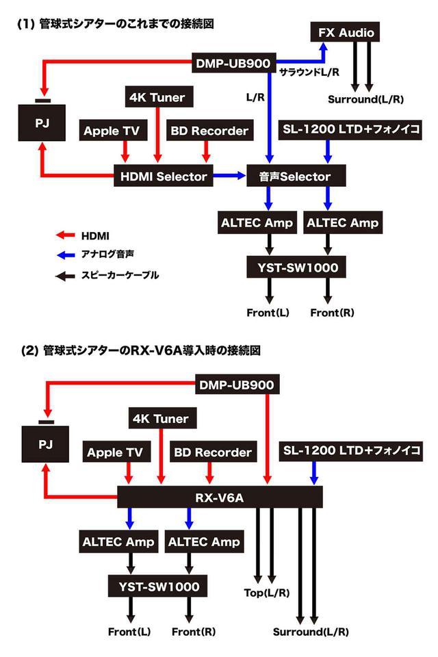 """画像3: 悩めるAVファンの""""身近な救世主""""。ヤマハ「RX-V6A」を使って、既存2chシステムを活かしつつ、ドルビーアトモス再生を楽しんでみた"""