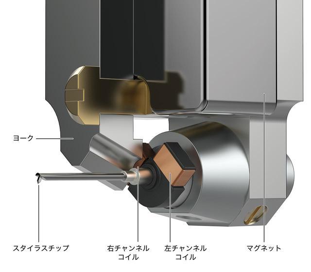 画像: 針先と発電機構のクローズアップと概念図。カンチレバーは両機ともΦ0.28mmボロン。スタイラスはAT-ART9XIが1.5×0.28milラインコンタクト、AT-ART9XAが2.7×0.26milシバタ針。逆V字型に配置されたデュアルムービングコイル方式は共通で、ネオジムマグネットとパーメンジュールヨークを採用。AT-ART9XIは出力電圧0.5mV。空芯型のAT-ART9XAは巻枠の見直しによって刷新前のAT-ART7からコイル断面積を拡大し、出力電圧0.2mVを得る。アルミハウジングに高剛性樹脂を組み合わせて寄生共振を抑制するボディ構造、アルミ削り出しベース部も両機で共通で、カートリッジ側にネジ孔が切られビスだけでヘッドシェルに取り付けられる。