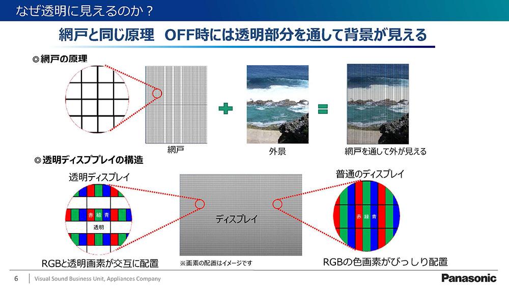 画像1: パナソニックが、透明性と高コントラストの両方を備えた、55インチ透明有機ELディスプレイモジュールを商品化。夢のウィンドウテレビがいよいよ現実に!