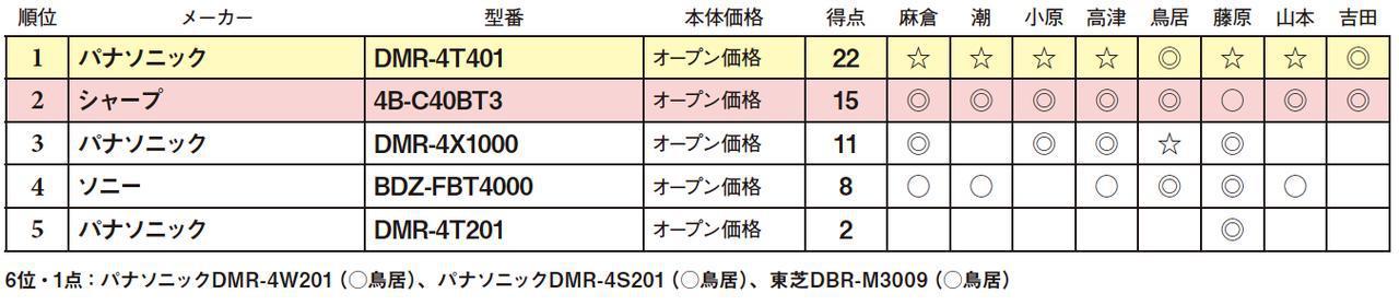 画像2: 第5位:パナソニック DMR-4T201
