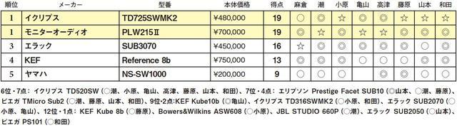 画像2: 第5位:ヤマハ NS-SW1000