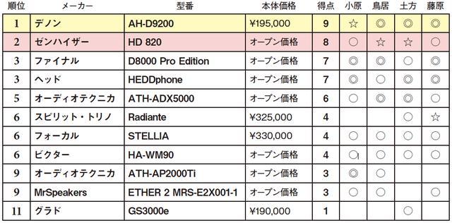 画像2: 第5位:オーディオテクニカ ATH-ADX5000