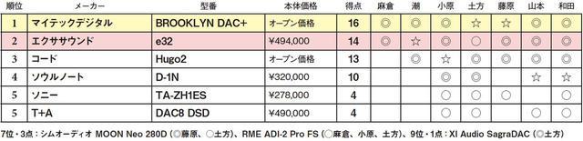 画像2: 第5位:T+A DAC8 DSD