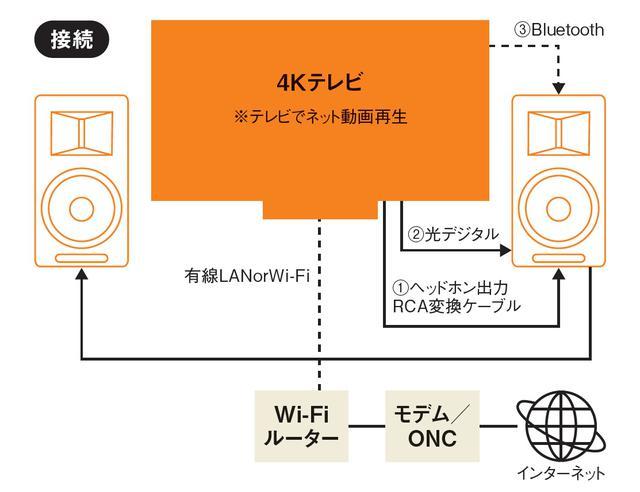 画像6: いま人気のアンプ内蔵スピーカーでテレビの音を大きくグレードアップ AIRPULSE「A80」<ネット動画 音質強化テクニック:アンプ内蔵スピーカー活用>