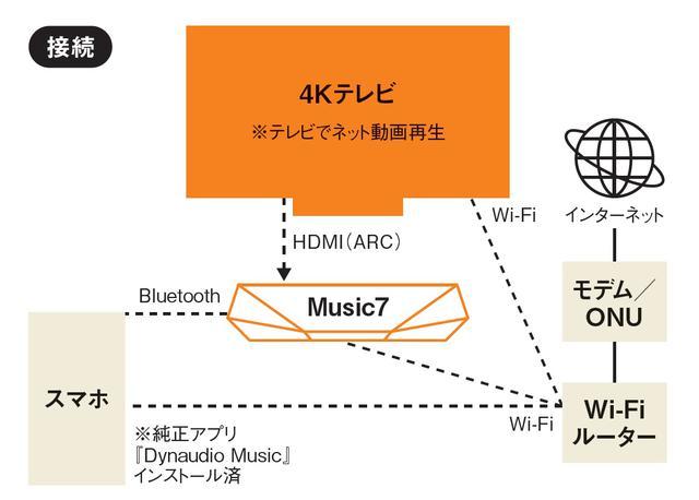 画像4: <本格>ワイヤレススピーカーでネット動画の音に迫力と感動を加えるDYNAUDIO「MUSIC 7」<アンプ内蔵スピーカー活用:ネット動画 音質強化テクニック>