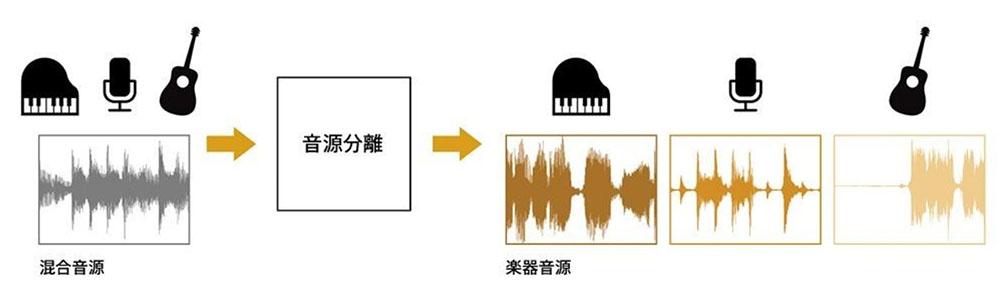画像: AIに人の声やドラムの音などの特性を学習させることで、ミックスダウンされた音源からそれぞれの楽器の音に分離する。その際には周波数軸と時間軸の変化が大きな手がかりになるそうだ