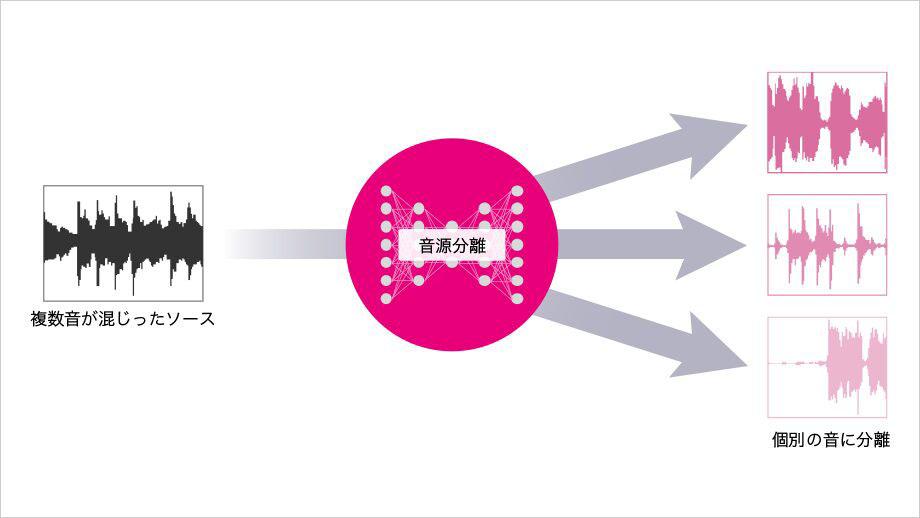 画像: AIによる音源分離の動作イメージ。複数の音がまざった音源からそれぞれの要素を取り出すことができるという