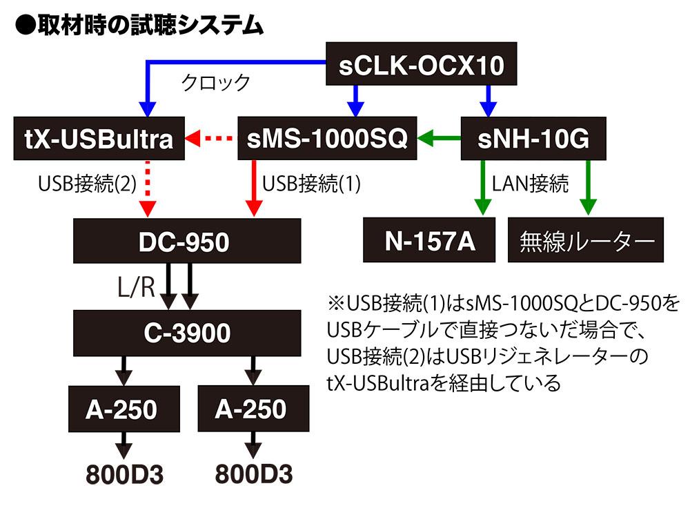 画像4: SOtMの「sMS-1000SQ Eunhasu」は、今もっとも注目すべきネットワークプレーヤーである。再生環境を整えることで、聴ける音が着実に向上した