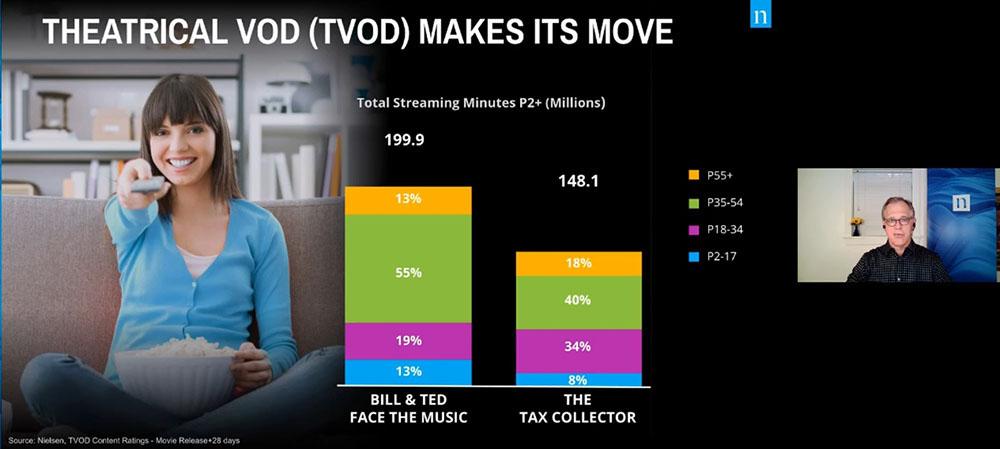 画像: If The Stream Works, The Dream Works: Streaming TV Spotlight Session Wednesday, January 13。映画の封切りは劇場でなく、家庭で