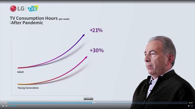 画像: LGエレクトロニクスのプレス・カンファレンスから。アメリカではテレビが大いに売れている。若者も年配にも