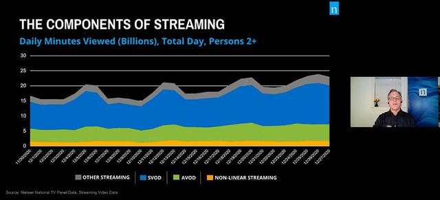 画像: If The Stream Works, The Dream Works: Streaming TV Spotlight Session Wednesday, January 13。ストリーミング配信の分析