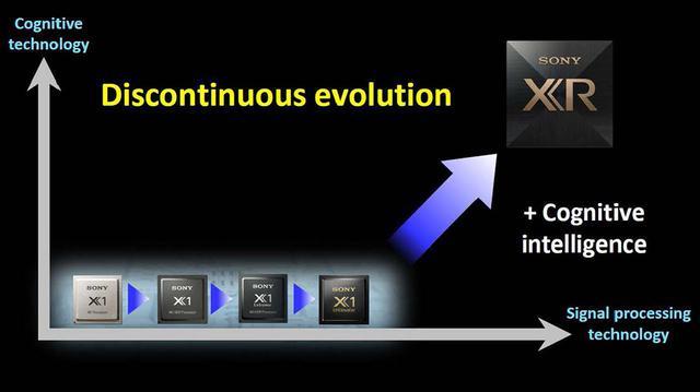 """画像3: 【麻倉怜士のCES2021 レポート10】ソニーの新映像エンジン「Cognitive Processor XR」は、感動を""""認識""""する。その特長と今後の展開を担当者に直撃した"""