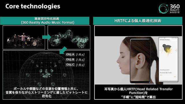 画像2: 【麻倉怜士のCES2021 レポート15】対応コンテンツは、既に4000曲! 新たな音楽体験、ソニー「360 Reality Audio」が注目を集めている理由とは?