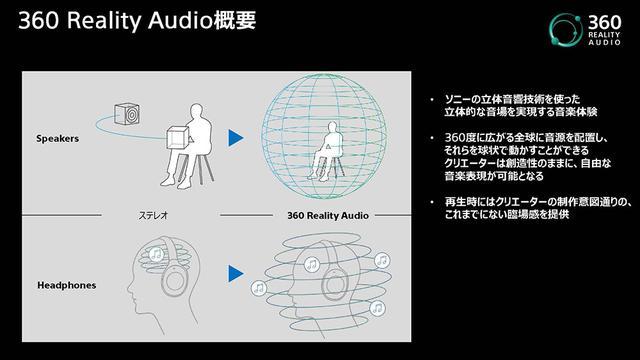 画像1: 【麻倉怜士のCES2021 レポート15】対応コンテンツは、既に4000曲! 新たな音楽体験、ソニー「360 Reality Audio」が注目を集めている理由とは?