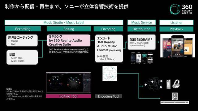 画像3: 【麻倉怜士のCES2021 レポート15】対応コンテンツは、既に4000曲! 新たな音楽体験、ソニー「360 Reality Audio」が注目を集めている理由とは?