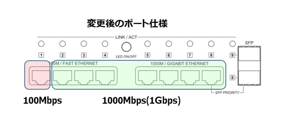画像: DELA、ネットワークスイッチ「S10」「S100」のLAN端子を1000Mbps対応へと仕様変更するサービスを本日より開始