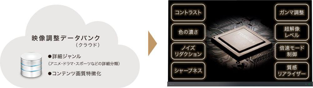 画像3: 東芝映像ソリューション、「クラウドAI高画質」対応のタイムシフトマシンモデル「DBR-M4010」「DBR-M3010」を3月5日に発売