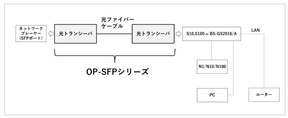 画像: 接続例