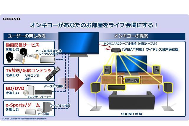 画像3: オンキヨー、ワイヤレススピーカーシステム「SOUND SPHERE」をクラウドファンディングで先行発売