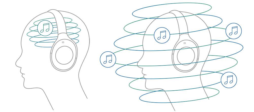 画像: 360 Reality Audioのヘッドホン試聴のイメージ。通常のヘッドホン試聴では頭の中で再生されているように聞こえるが(左)、360 Reality Audioなら全方向から音につつまれるような音場が体験できる(右)