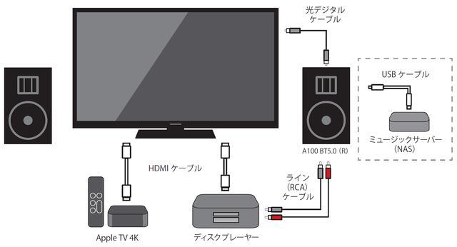 画像: はじめに検討したのは、薄型テレビとA100 BT5.0の組合せ。ディスクプレーヤーとはアナログ、テレビとはデジタル(光)接続することで、音楽と映像ソースどちらにも対応できる。いずれの場合も音量調整はA100 BT5.0の付属リモコンで行なう。なお、図の破線で囲ったように、ミュージックサーバー(NAS)を足すことで、ハイレゾファイルの再生もこのシステムに導入できる。価格を考えれば、Soundgenic(サウンドジェニック)などが候補になるだろう