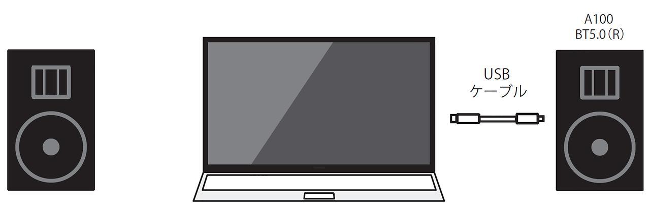 画像: 続いて、PCと組み合わせてデスクトップシステムを模した構成を検討する。PCで再生できるストリーミングサービスをメインソースとするならば、A100 BT5.0とPCをUSBケーブルでつなぐだけでAVシステムが完成する。音楽再生には再生用ソフトAudirvana(オーディルヴァーナ)を使い、Netflixの再生はブラウザー(Safari)上で行なった