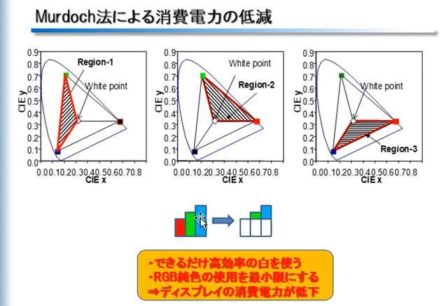 画像6: 白色+カラーフィルター方式とRGB方式、有機ELパネルのそれぞれのメリットとは? SID会長・辻村隆俊さんにお話を聞いた:麻倉怜士のいいもの研究所 レポート49